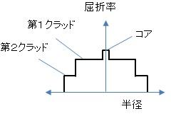 ダブルクラッドファイバの屈折率分布
