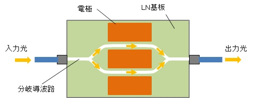 about-LN-1