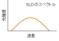 about-sld-3-3
