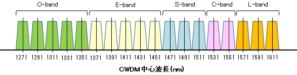about-wdm-2