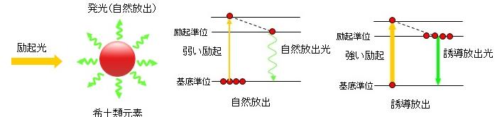 ASE光源の発光の原理
