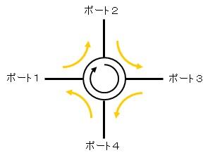 circulator-p4