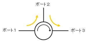 circulatot-p3
