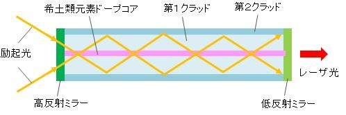 ファイバレーザの構造