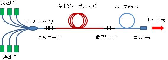 連続発振高出力ファイバレーザの構成例