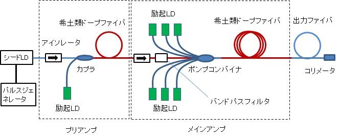 MOPA型ファイバレーザの構成例