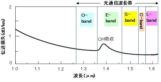 wavelength-1