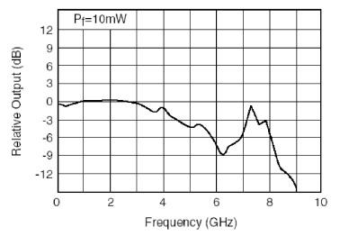 dfb-4g-dm-1550-2
