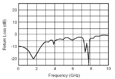 dfb-4g-dm-1550-3