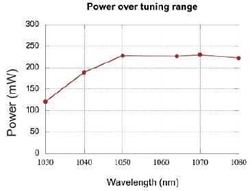 tunable-1050-3
