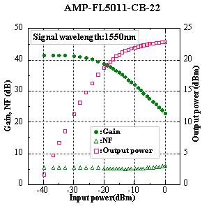 amp-5011-cb-22g_nfvsp