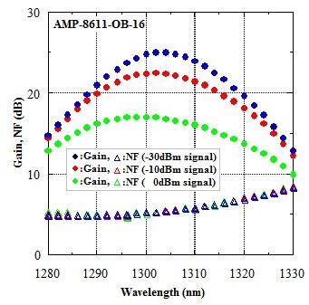 amp-8611-ob-16-gain