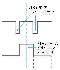pure-silica-core-smf
