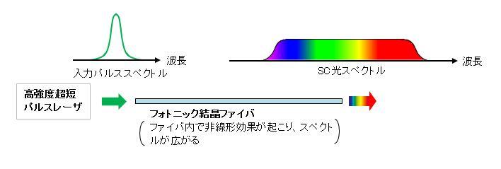 SC光の発生方法