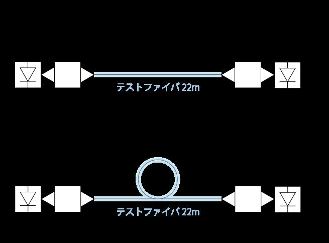 カットオフ波長の測定(曲げ法)