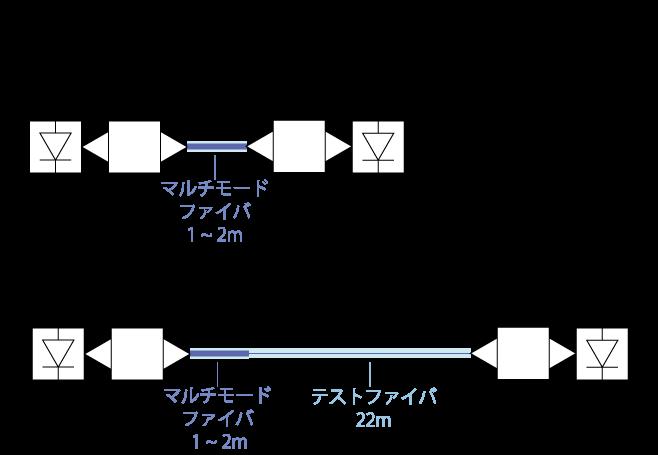 カットオフ波長の測定(マルチモード励振法)