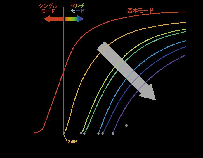 遮断波長の概念図(ステップインデックス型光ファイバ)