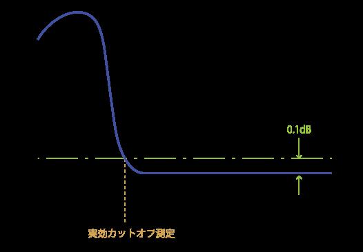 実効カットオフ波長の決定の模式図(曲げ法による測定)