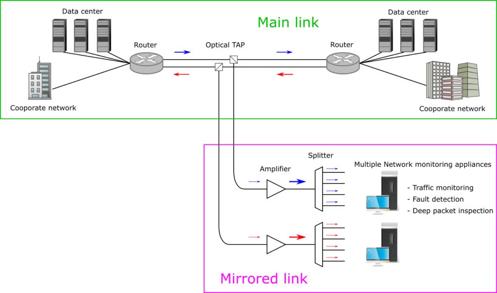 光増幅器とスプリッタを使用して複数の監視機器を接続する