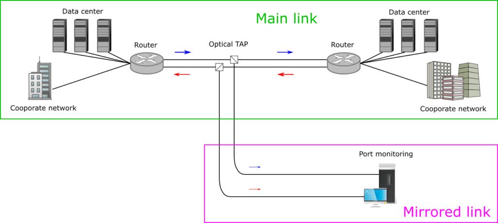 光TAPを使用したネットワーク監視